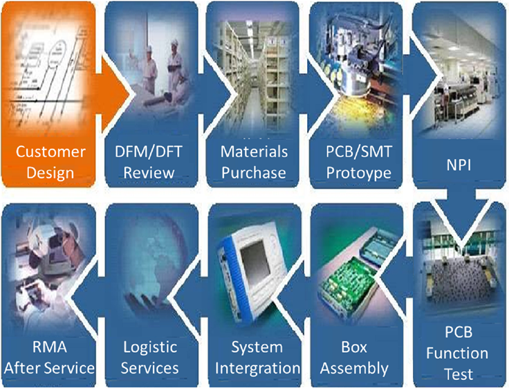 EMS electronics contract manufacturing Company